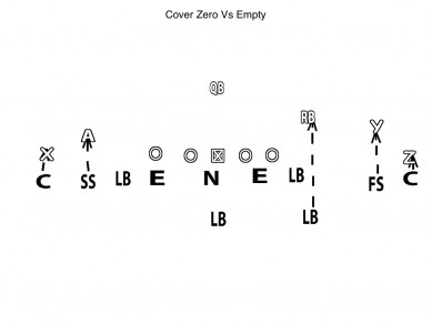 Diagram Cover Zero Vs Empty