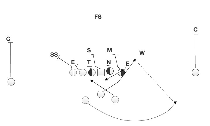 The misdirection freezes the inside linebackers and gets the offense out on the edge in a hurry.