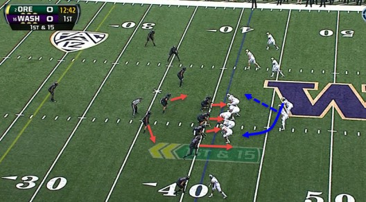 The linebacker at the bottom of the screen is blitzing and pushing upfield