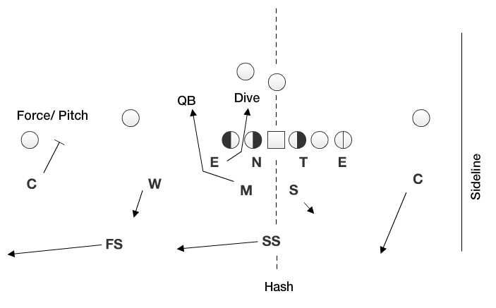 When the offense forces a blitzing defender to align too wide, he has the option to exchange his responsibility with another man on the field.