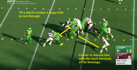 Look at the size of the gap that the TE block creates on the edge. The corner ends up one on one with the back in this case, and if he played with poor leverage, this could be a TD.