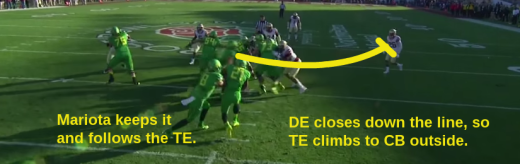 The DE closes down the line, so without a target obstructing his climb to the second level, the TE moves on to the next defender he sees. In this case, it's the corner playing on the edge.