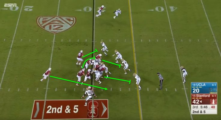 The linebackers over-commit and give up the cutback.