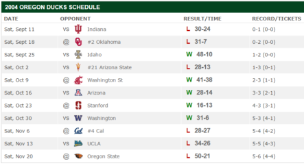 Oregon has not missed a bowl game since 2004 when they finished 5-6